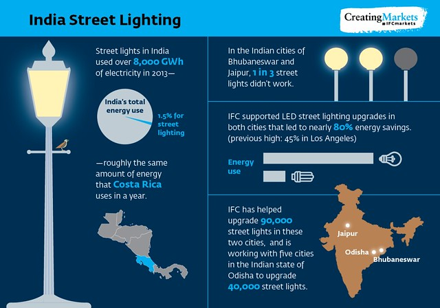 Streetlighting Infographic