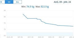 The last 6 months while using this app. Today 74.9 kilos (Wilderness Kev) Tags: ifttt instagram