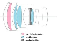 LAOWA 105mm ƒ/2 (T/3.2) B-Dreamer STF   optical formula (11 elements in 8 groups) (.: mike   MKvip Beauty :.) Tags: laowa105mmƒ2t32bdreamerstf laowa105mmƒ2 t32 bdreamer stf smoothtransfocus apodizationfilter venusoptics laowa 105mm ƒ20 manuallens manual mth mkvip