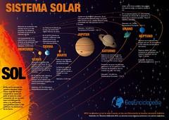 Infografía Sistema Solar (BioEnciclopedia_) Tags: sistema solar planetas universo galaxia via lactea mundo ciclo orbital cielo estrellas cosmos