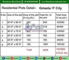 gmada-it-city-plots-area