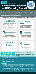 #Kazakhstan #UNSC #KazakhstanUNSC #UnitedNations (kzembassykl) Tags: kazakhstan kazakhstanembassy kazakhstanpresident unsc unitednations kazakhstanunsc kazakhstanunscnonpermanentmember