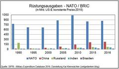 Rüstungsausgaben NATO - BRIC