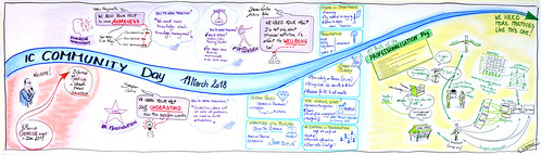 Graphic recording of the EC Internal Communication community Day