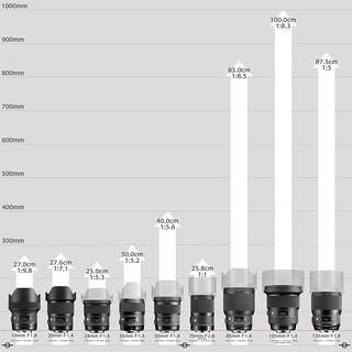 20180308_02_SIGMA DG ART Prime lens series working distance comparison