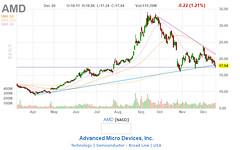 AMD (primat.kz) Tags: buyorsellcompanystocks company stocks chart 2018 buy sell primatkz amd advancedmicrodevicesinc