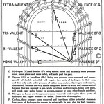 Walter Russell Chart (70)