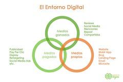 medios propios-ganados-pagados (Miguel Ángel Muñoz Serrano) Tags: