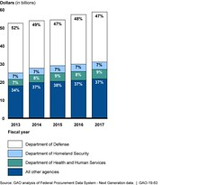 Figure 2: Comparison of Information Technology Contract Obligations by Agency, Fiscal Years 2013 through 2017 (fiscal year 2017 dollars) (U.S. GAO) Tags: gao governmentaccountabilityoffice usgovernmentaccountabilityoffice usgao unitedstatesgovernmentaccountabilityoffice government congress watchdog oversight governmentwatchdog gao1963 informationtechnology cbp customsandborderprotection dod departmentofdefense dhs departmentofhomelandsecurity disa defenseinformationsystemsagency dla defenselogisticsagency far federalacquisitionregulation fda foodanddrugadministration fpdsng federalprocurementdatasystemnextgeneration fss federalsupplyschedule gsa generalservicesadministration hhs departmentofhealthandhumanservices idiq indefinitedeliveryindefinitequantity it ja justificationandapproval jets j6enterprisetechnologyservices mgt modernizinggovernmenttechnologyact ofpp officeoffederalprocurementpolicy omb officeofmanagementandbudget sba smallbusinessadministration socom usspecialoperationscommand