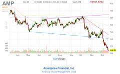 AMP (primat.kz) Tags: buyorsellcompanystocks company stocks chart 2018 buy sell primatkz amp ameriprisefinancialinc