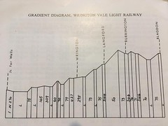 Wrington Vale Light Railway Gradient Map (James_Green.) Tags: wrington vale blagdon burrington langford gradient map heritage railway