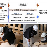 伝統工法の継承の写真