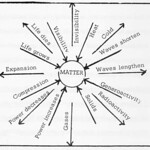 Walter Russell Chart (14)