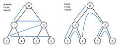 BFS-and-DFS-Algorithms (freelancinggig001) Tags: bfs dfs blogs freelancinggig