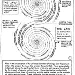 Walter Russell Chart (2)