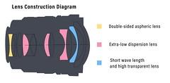 Viltrox FE 20mm ƒ/1.8 ASPH   optical diagram (.: mike   MKvip Beauty :.) Tags: viltroxfe20mmƒ18asph viltrox emount ultrawideangle mth mkvip
