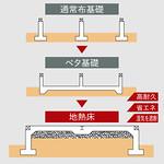 住宅用基礎工法システムの写真