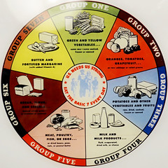 Basic 7 food groups - US Dept of Agriculture, 1945 (Monceau) Tags: nutrition nutritious usdepartmentofagriculture 1945 squaredcircle squircle 103nutritious 118picturesin2018