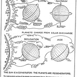 Walter Russell Chart (62)
