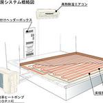 床暖房システムの写真