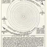 Walter Russell Chart (110)